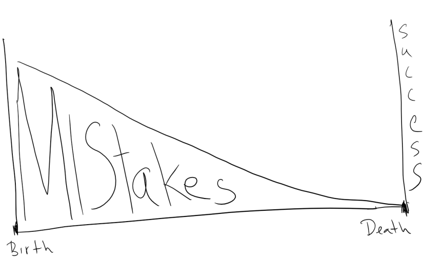 Lifetime Cone of Mistakes